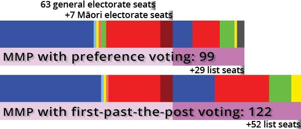 Aotearoa 99- and 122-seat parliament 2008