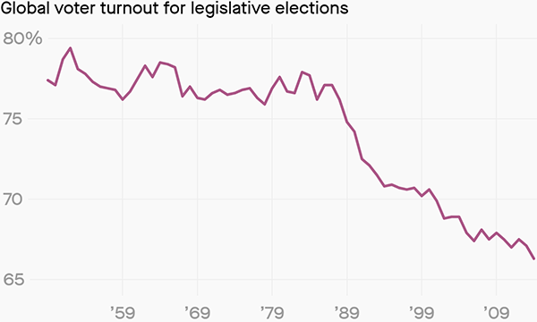 Global voter turnout for legislative elections