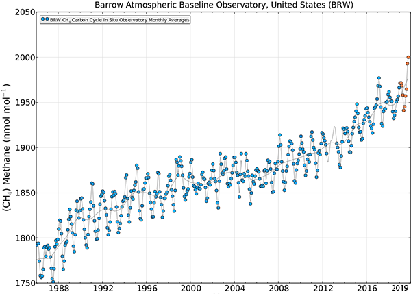 Atmospheric methane concentrations, Barrow, Alaska