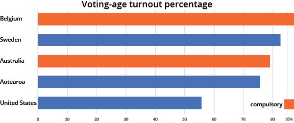 Voting-age voter turnout Australia, Belgium, New Zealand, Sweden, and the United States