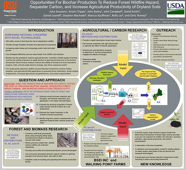 Biochar IWFL overview poster