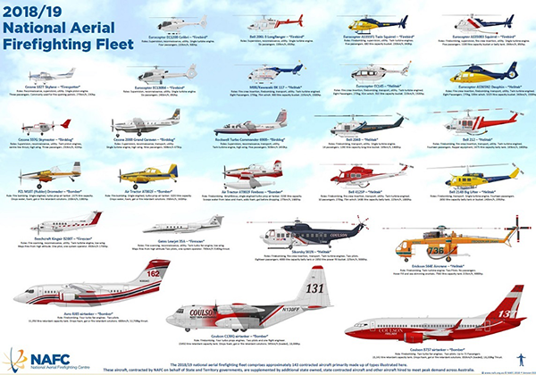 Firefighting aircraft infographic