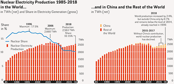 Nuclear World Production, 1985-2018, and China