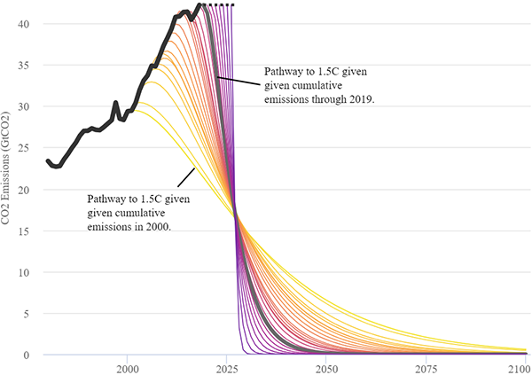 Emission reduction trajectories