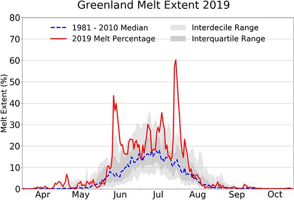 Greenland ice melt extent