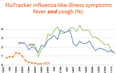 covid-19 climate and bird-flu-strength-pandemic clarion call