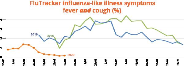 Flutracking influenza-like illness symptoms: Fever AND Cough