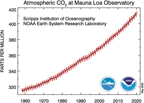 Mauna Loa CO2, May 2020