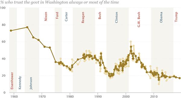 Public trust in United States government, 1958–2019