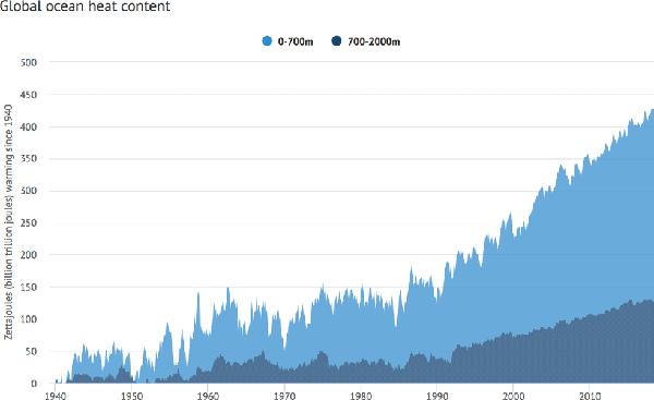 Global ocean heat content, 1940-2018