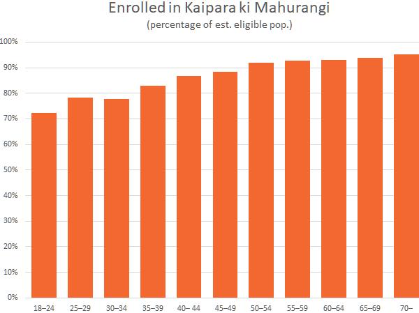 Table of enrolments in Kaipara ki Mahurangi