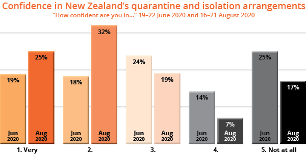 Confidence in New Zealand's quarantine and isolation arrangements