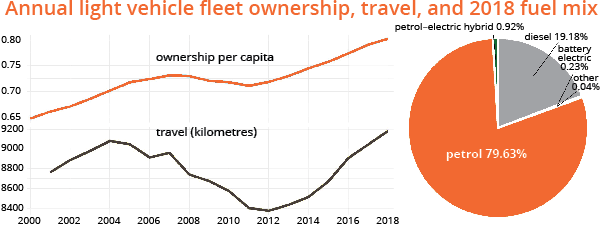 Annual light vehicle fleet ownership, travel, and 2018 fuel mix