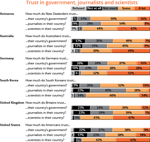 Trust in government, journalists and scientists