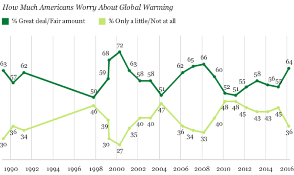How much Americans worry about global warming, Gallup