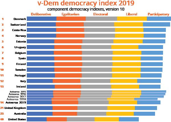 V-Dem top 14 indexed countries plus United Kingdom, Australia, and the United States, 2019, V-Dem v.10