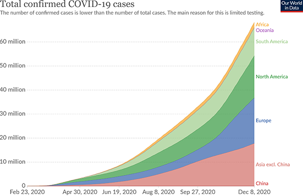 CoViD-19 cases by region, 8 December 2020