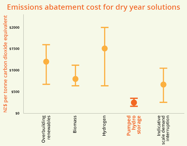 Marginal emissions abatement cost for dry year and base supply solutions above the cost of natural gas